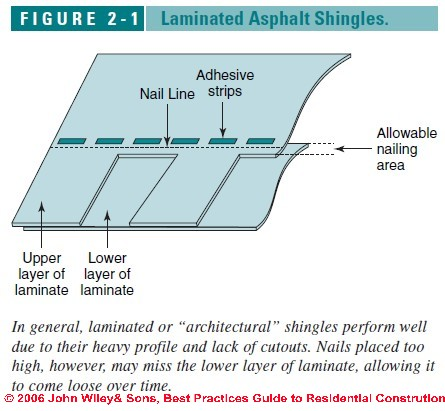 Asphalt Shingle Properties – Laminated Asphalt Roofing Shingles