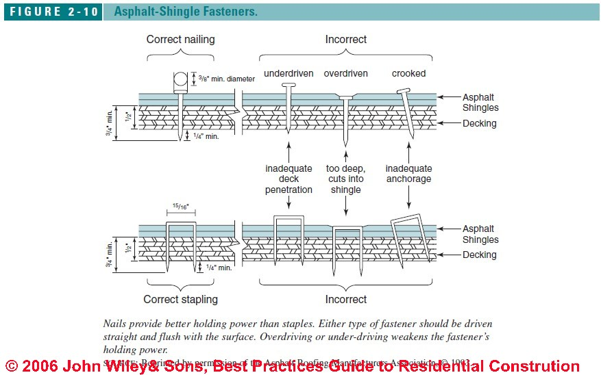 Asphalt Shingle Roof Installation Procedures Best