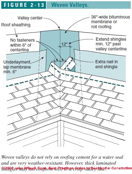 Roofing Valleys Amp Valley See Figure 2 13 Sc 1 St