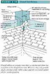 Figure 2-14 Closed cut roof valley details (C) J Wiley, S Bliss