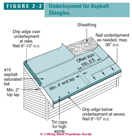 Roof Underlayment Requirements Recommendations Is Roofing Felt Necessary