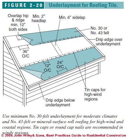 figure 2 20 roof underlayment for clay tiles c j wiley s - Roof Slope