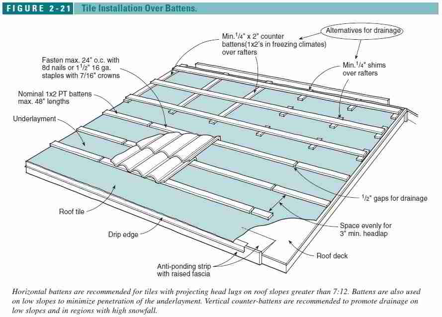 Prep Work Requirements For Clay Tiled Roofs
