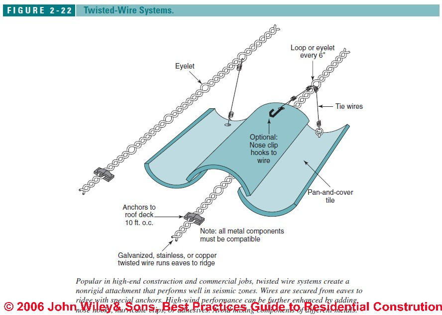 Clay Tile Roof Connections For High Winds Amp Seismic Areas
