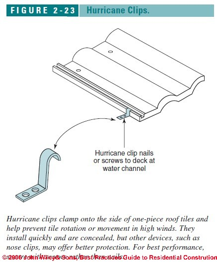 Roofing Tile Clips