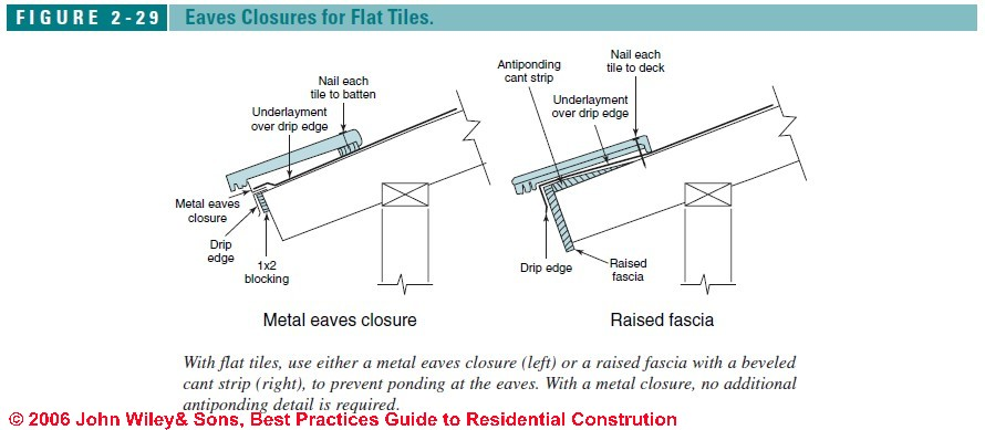 Figure 2-29: Eaves closure methods for clay tile roofs (C) J