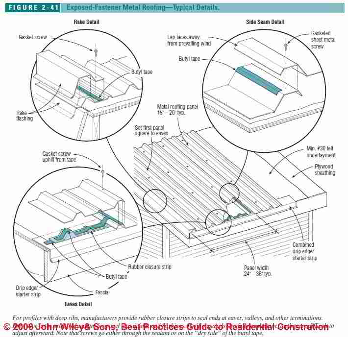 Flashing And Sealing Details For Standing Seam Metal Roofs