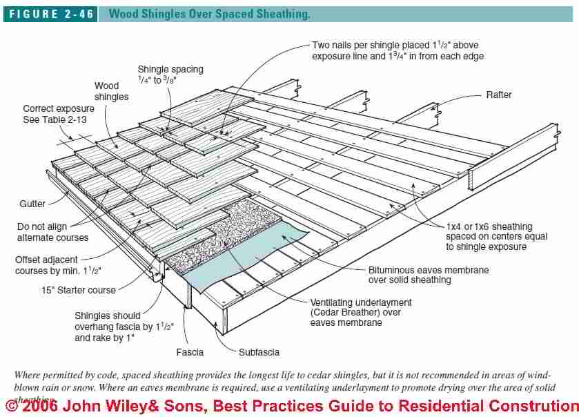 roof sheathing material