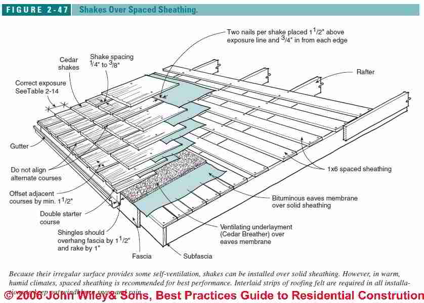 Wood Roof Sheathing Underlayment Requirements