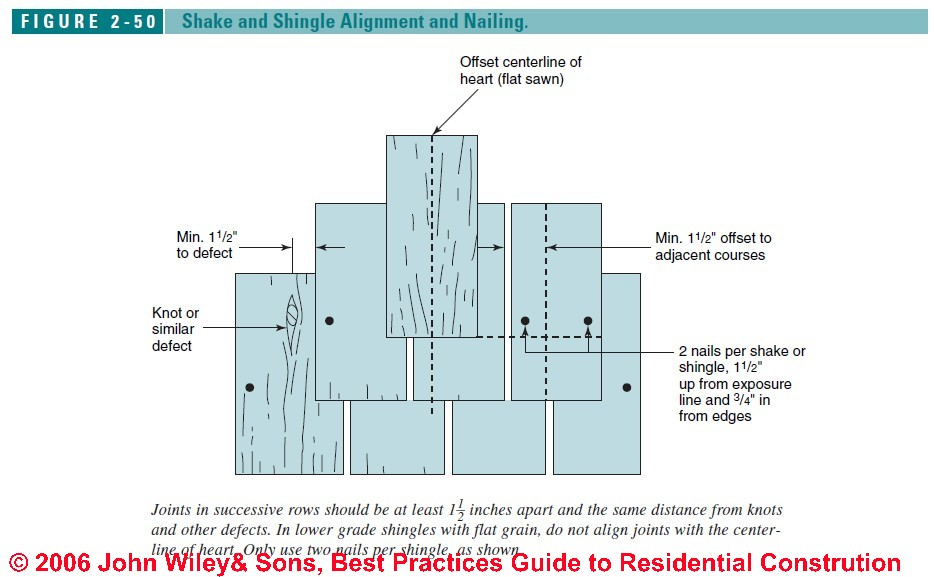 Figure2 50 wood shingle & shake roof installation specifications & details  at panicattacktreatment.co