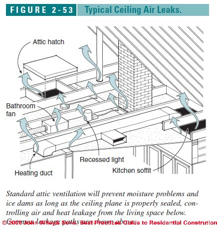 Cathedral ceiling ventilation design guide - A brief guide to a durable roof ...
