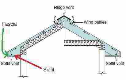 Roof soffit and fascia parts (C) S Bliss