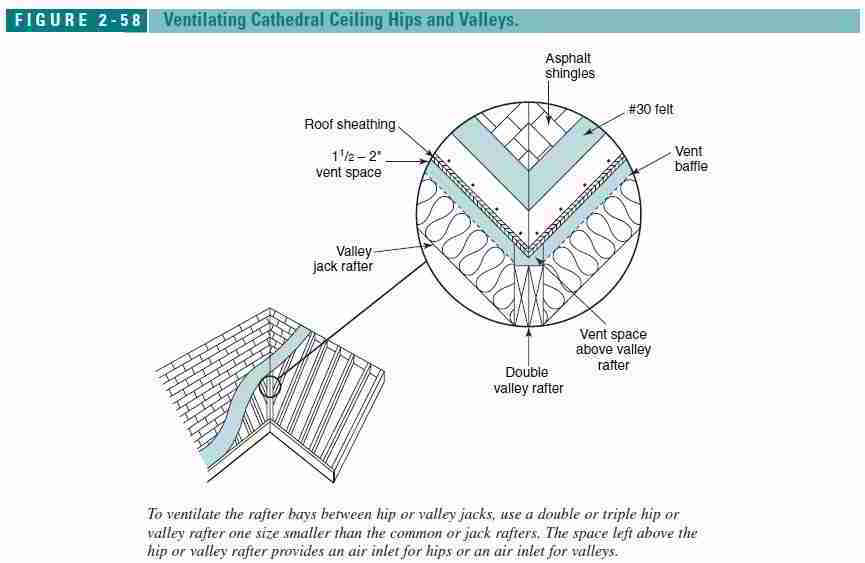 Figure 2 57: Roof Hip And Valley Venting Details (C) J Wiley. Ventilating  ...