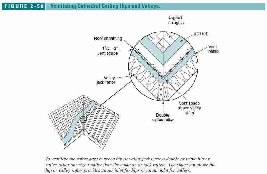Roof Ventilation Design Amp Specifications
