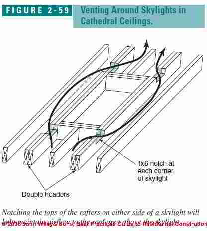 Design For Roof Venting Around Skylights Details To