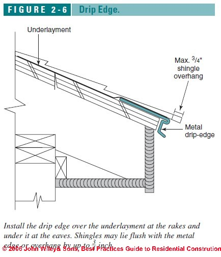 Drip Edge On A Low Slope Porch Roofing Siding Diy