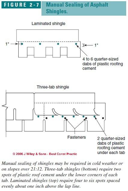 installing cedar shake siding instructions