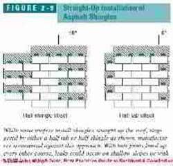 Shingle course staggering (C) Wiley and Sons, S Bliss