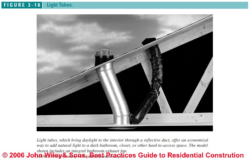Skylights Guide To Inspecting Installing Repairing