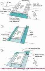 Skylight Construction Installation Amp Flashing Guide