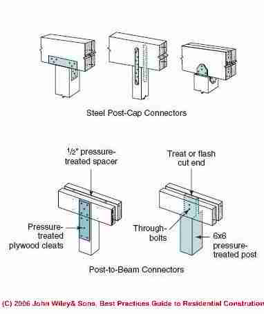 Joist Hangers Amp Post Amp Beam Framing Connectors Guide To