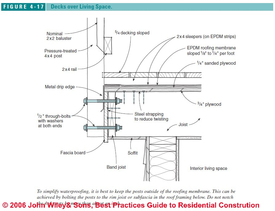 Deck & Porch Best Construction Practices