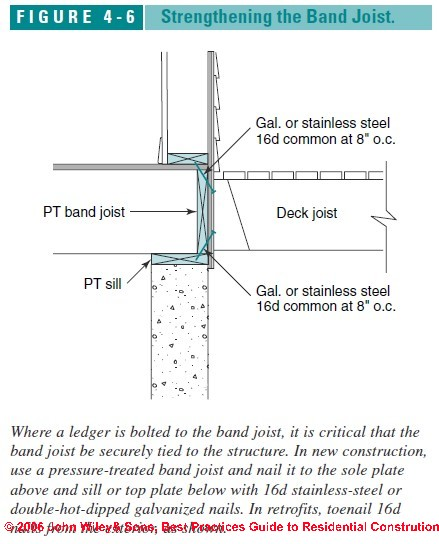 Porch Amp Deck Ledger Conections To Buildings Deck