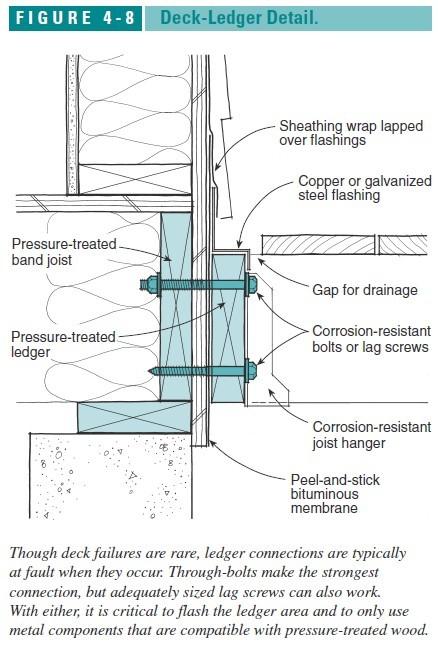 Porch amp Deck Ledger Flashing To Buildings Construction
