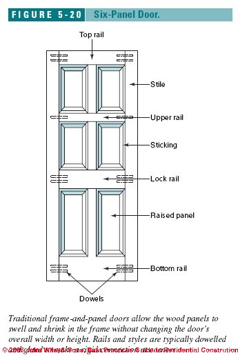Best Practices Guide to Choosing u0026 Installing Interior Doors  sc 1 st  InspectAPedia & Interior doors: Choosing and Installing Interior Doors