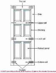 Best Practices Guide To Choosing U0026 Installing Interior Doors