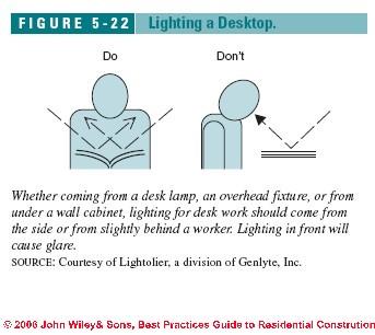 figure 5 22 c j wiley s bliss cabinet lighting tasks