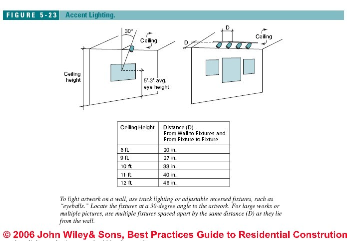 Bathroom Lighting Code Requirements guide to bathroom lighting locations, levels, types