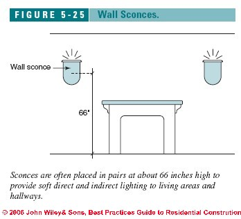Wall Sconce Height Bathroom Above Sink : Guide to Lighting for Building Interiors