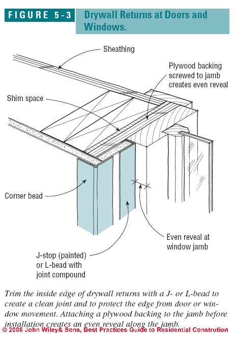 How To Install Drywall How To Hang Tape Sheetrock Best
