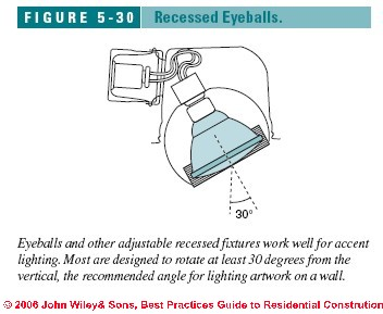Remarkable Definition Uses Of Luminaires Wiring Cloud Strefoxcilixyz