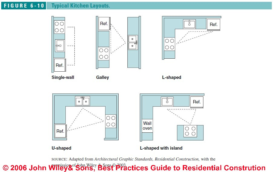 kitchen design layout. Typical Kitchen Layouts Design