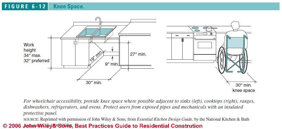 Beautiful Figure 6 1: Accessible Kitchen Design Specs: (C) J Wiley S