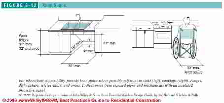 Figure 6-1: Accessible Kitchen Design Specs:  (C) J Wiley S Bliss