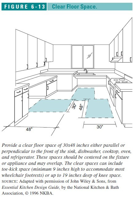 Figure 6 13: Clear Floor Space Required In Kitchens (C) J Wiley Kitchen  Layout U0026 Design Principles