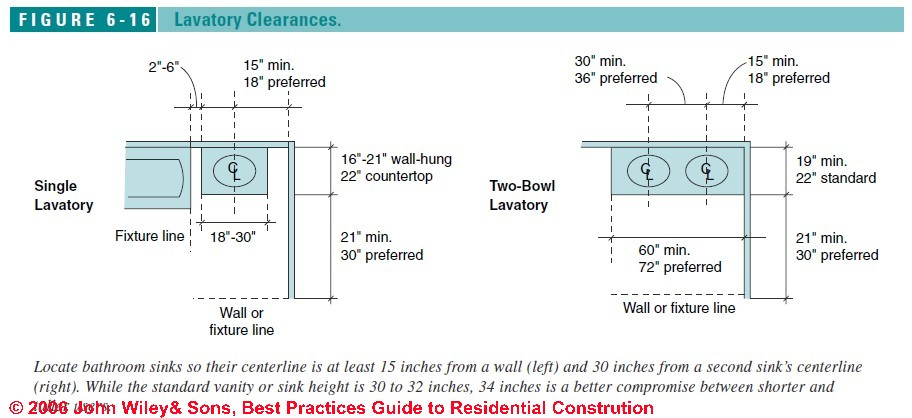 figure 6 16 bathroom design specs lav clearances c j wiley - Bathroom Designs And Measurements