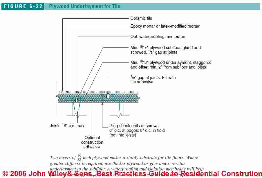 FloorFraming Subfloor Details For Ceramic Or Stone Tile Flooring - Best material for bathroom subfloor