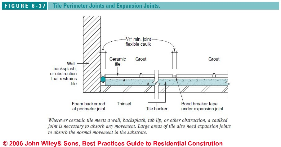 How To Install Shower Walls