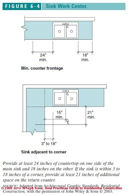Ada bathroom sink requirements