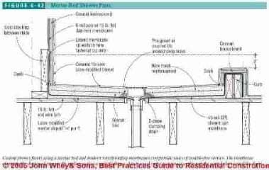 Shower Pan Amp Shower Pan Membrane Construction