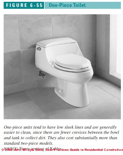 Toilets: Design Choices & Alternatives for Toilets