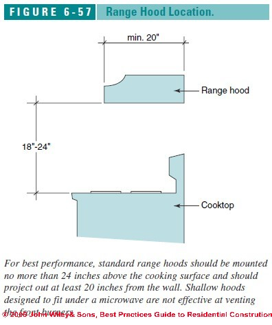 Figure 6 57 Kitchen Range Hood Location Drawing C J Wiley