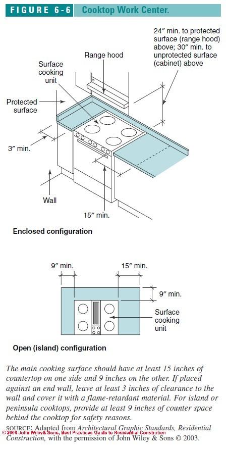 Cooktop Work Center Design Specifications