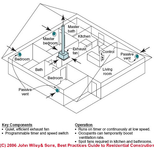 Exhaust Fan Ventilation System Design Installation Troubleshooting - Bathroom ventilation systems exhaust fans