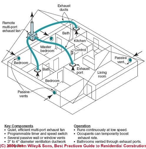 Basement Vent Fan System : Exhaust fan ventilation system design installation