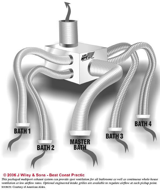 Exhaust Fan Ventilation System Design Installation Troubleshooting
